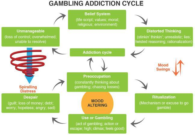 Online Casino Betting Cycle